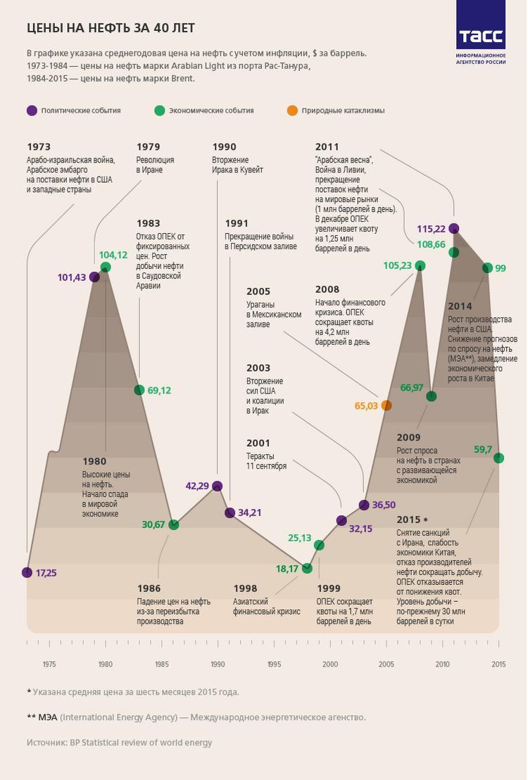 график нефть